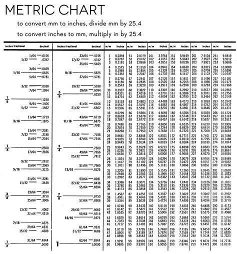 Metric System Conversion Table by Printable Metric Conversion Table Free Metrics