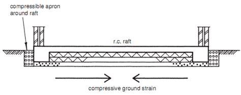 design concept of raft foundation design slip sandwich raft builder s engineer