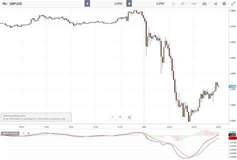 cambio valuta italia cambio valuta sterlina inglese convertitore