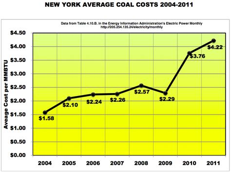 big coal in big trouble as coal production costs rise grist