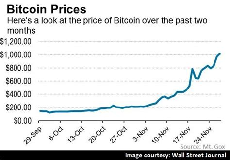 bitcoin jurnal bitcoin value surpasses 1000 for the first time