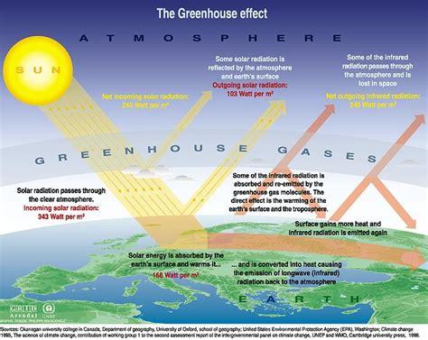 global warming diagram marchantscience envicb