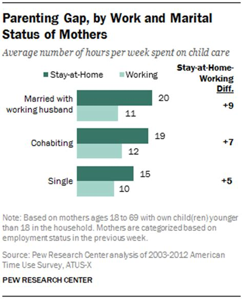 Working Mothers Vs Stay At Home Mothers Essay by How Do Stay At Home Mothers And Working Mothers Spend Their Time At Home Pew Research Center