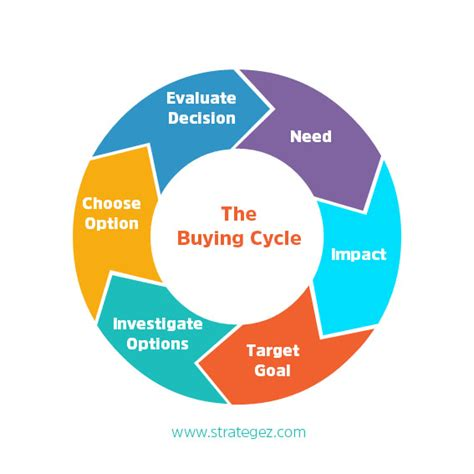 what goes into buying a house how to close more sales by following this process strategez for success