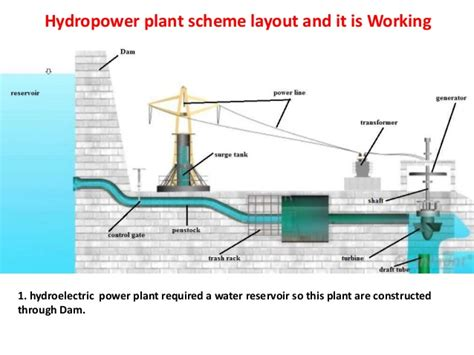hydroelectric power plant layout pdf principles of hydropower engineering