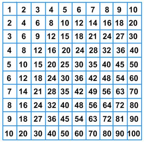 tavola matematica imparare le tabelline con giochi di matematica