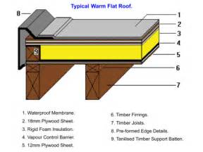 Flat Roof Construction Arrow Roofing Isle Of Home