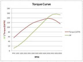 Electric Car Motor Torque Curve Do Electric Cars Need Gearbox Quora