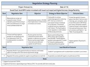 Procurement Management Plan Template Doc by Supply Chain Negotiation Using Spreadsheets
