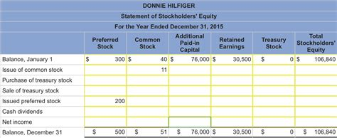prepare the stockholders equity section of the balance sheet donnie hilfiger has two classes of stock authorize