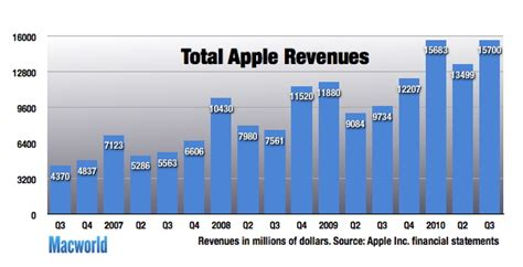 apple s new retail chief announces three month advance on apple tallies record revenue on mac ipad and iphone