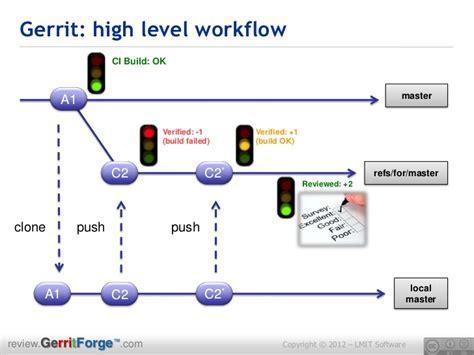 git gerrit workflow gerrit code review