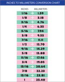 Printable version of the inches to millimeters conversion chart