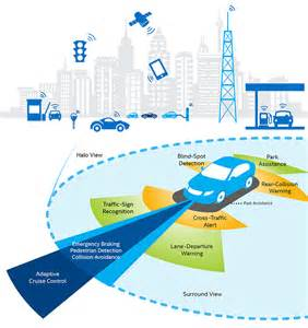Intel Connected Car Fund Intel Iot Platform Paving The Road To The Car Of The