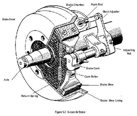air brake parts diagram s brakes diagram cmv brakes s