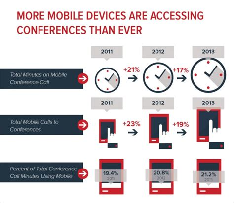 mobile conferencing mobile conferencing connects employees to work from