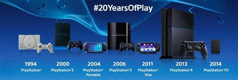 ps console playstation turns 20 sony celebrates with retro styled ps4