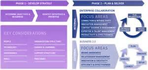 the zhaw lardi social media strategy framework social