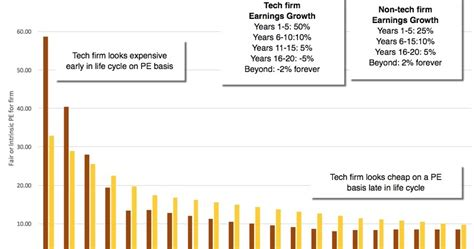 investors challenge musings on markets the compressed tech cycle the