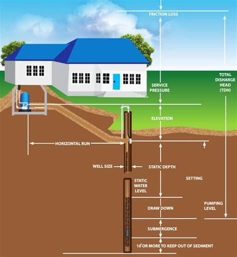 water well rehabilitation a practical guide to understanding well problems and solutions sustainable water well books 17 best images about well water treatment diagrams on