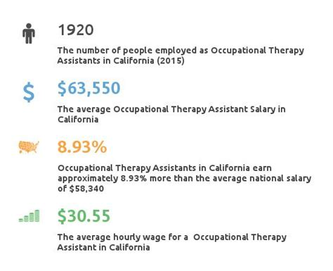 therapy california occupational therapy assistant schools california partnership for healthcare