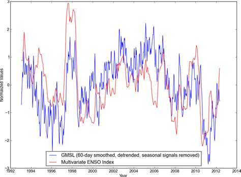 nivel del mar usted no se lo cree cambio clim 225 tico energ 237 a el nivel del mar y los