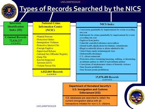 National Background Check Fbi U Les Fbi National Instant Criminal Background Check System Nics Presentation
