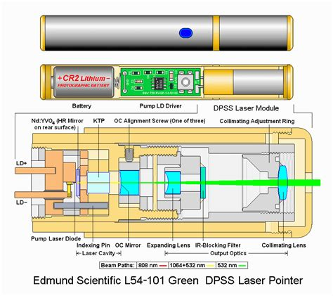 how laser diode module works how do laser pointers work socratic