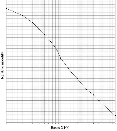 Paper Log - using logarithmic graph paper biolympiads