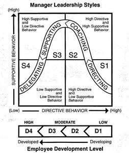 Situational Leadership Essay by Essays On Leadership Pdf
