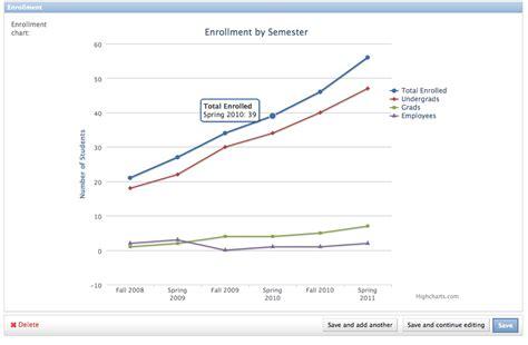 django tutorial chart highcharts in the django admin programming notes