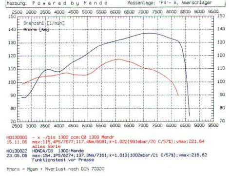 Motorrad Honda Weiß by Sc54 Tuning Forum Forum Der Cb1300 De