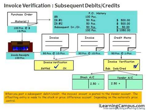 basic invoice verification procedure in sap mm sap material management mm invoice verification