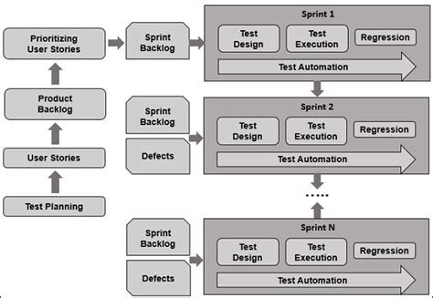 house design software test agile testing quick guide
