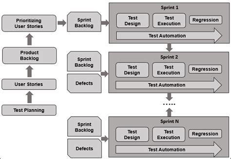 agile testing guide