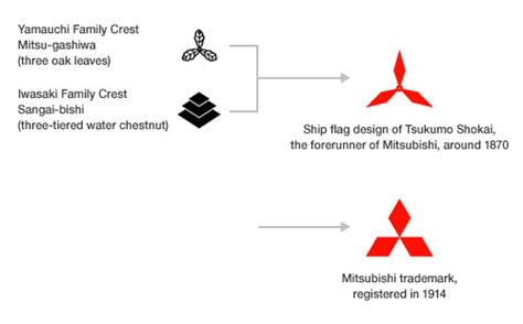 mitsubishi symbol meaning origins of the mitsubishi logo logo design