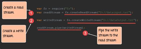 node js pipe tutorial node js streams tutorial filestream pipes