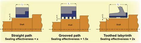 selecting  correct bearing seal efficient plant
