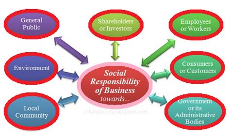 Corporate Social Responsibility Mba Notes Pdf by Social Responsibility And Managerial Ethics Social