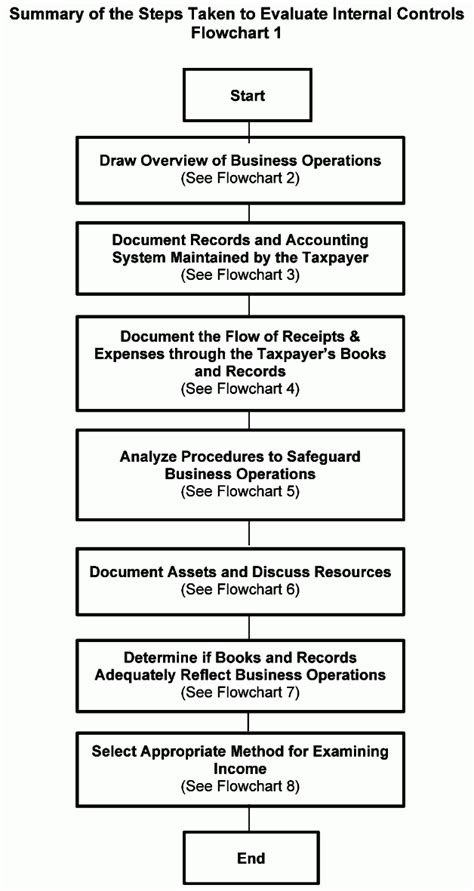 irs section 263 100 section 263a worksheet 3 10 72 receiving