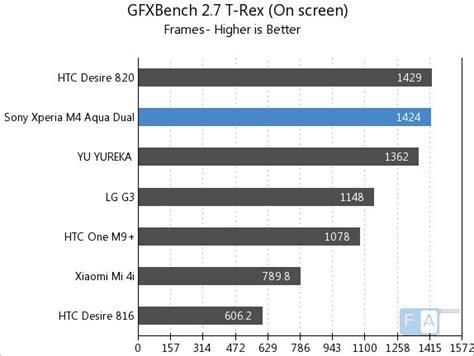 T Rex Z2808 Lenovo A7000 sony xperia m4 aqua dual benchmarks