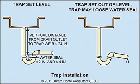 P Trap Plumbing Code by Fixture Traps Home Owners Network
