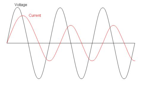 inductor current zero crossing how does a negative current start in the inductor in ac circuit electrical engineering stack