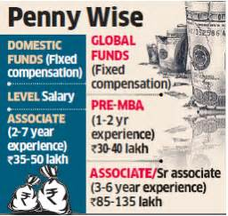 Kkr Mba Salary by Equity Funds Tap Into Junior Talent In India Step