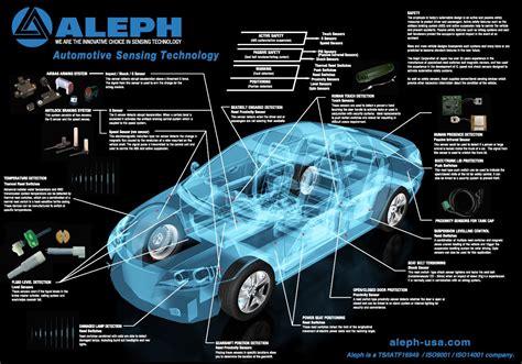 Car Types Pdf by Auto Sensors Aleph Usa