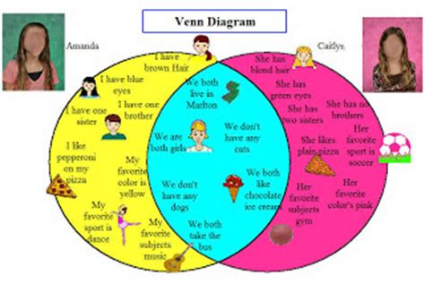 venn diagram of science and technology elementary technology lessons venn diagram