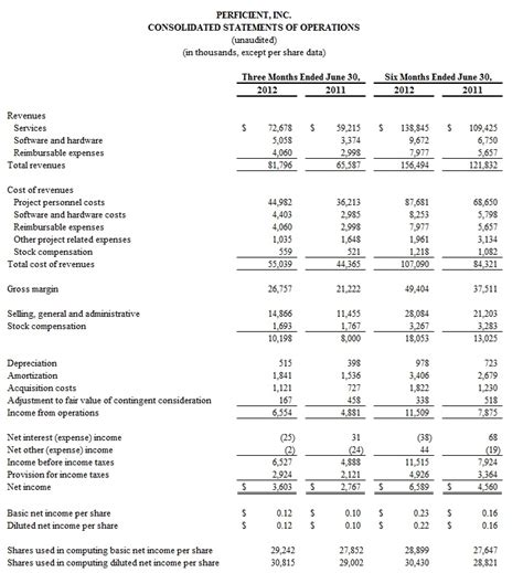 perficient reports second quarter 2012 results