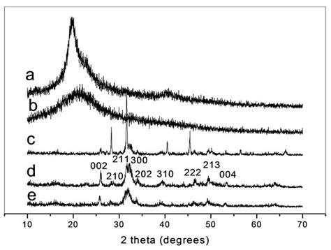 xrd pattern of pva structure and properties of bone like nanohydroxyapatite