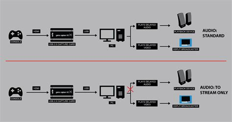 How To Put A Capture On A Config Sentry Mba by Elgato Audio Gallery