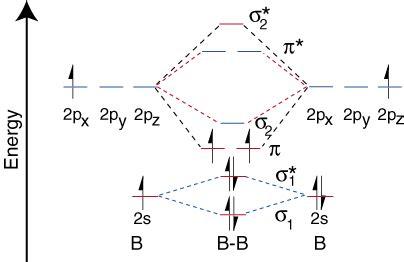mushy sites molecular orbitals theory